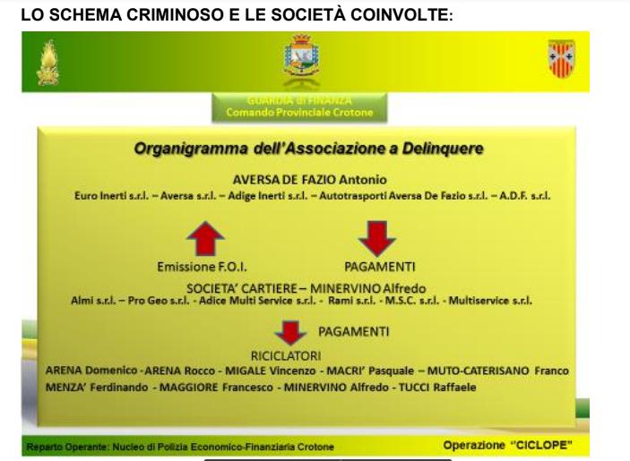 Operazione Guardia di Finanza tra Verona e Crotone